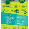ECOVIDRIO (Spain) Recycling data for glass containers: record in 2018!