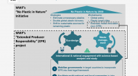 WWF Extended Producer Responsibility (EPR) Project