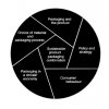 The model provides a clear overview of the key areas of attention
